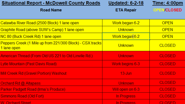 McDowell County road closures: updated list for Saturday   WLOS