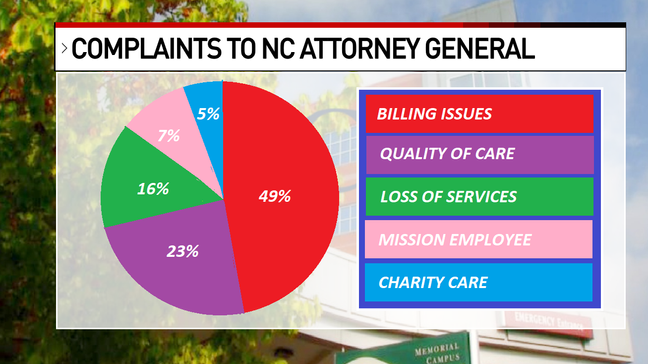 A concerning number,' Attorney General describes recent Mission Health  complaints filed | WLOS